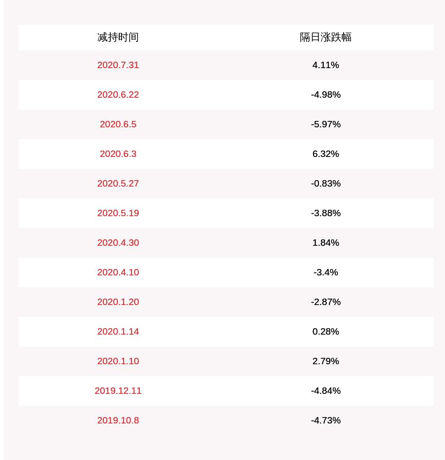 苏奥传感:董事、董秘方太郎已减持8400股股份