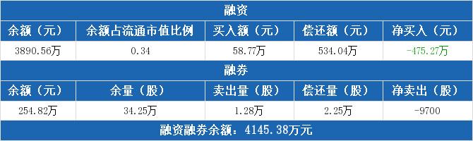 重庆燃气:融资净归还475.27万元,融资余