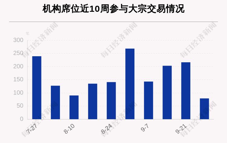 本周331笔大宗交易成交77.73亿元,贵州茅台、牧原股份、韦尔股份成交额靠前(附名单)