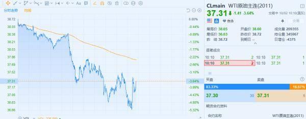 美股大幅低开!9月非农数据不及预期,特朗普确诊对市场影响几何?