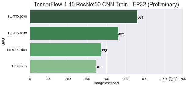 RTX 3090 AI性能实测:FP32训练速度提升50%,张量核心缩水