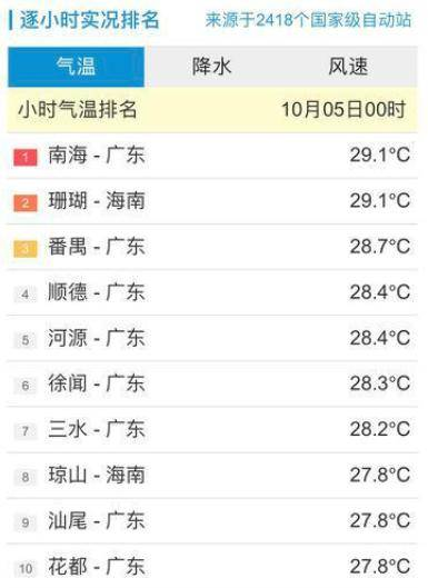 """什么?冷空气影响下的广州,""""升温已经安排好了""""?                                   图3"""