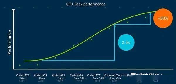 ARM未来两代CPU大核揭晓:性能较Cortex-A78提升30%