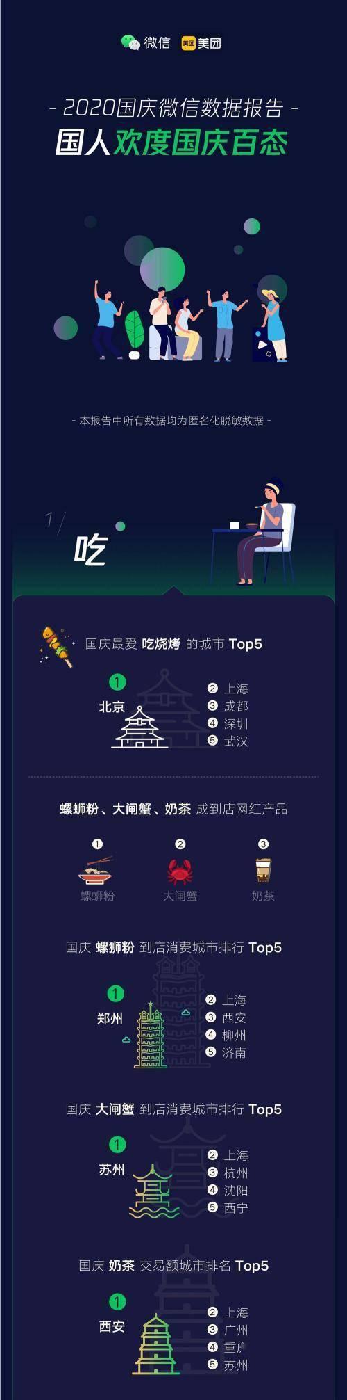 微信国庆数据:郑州人最爱嗦螺狮粉,广东人花钱第一名
