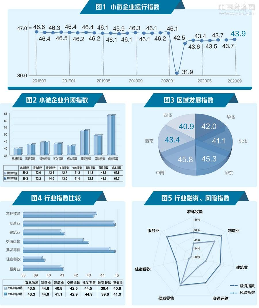 9月小微企业运行指数发布:市场回暖 企业扩张意愿上升