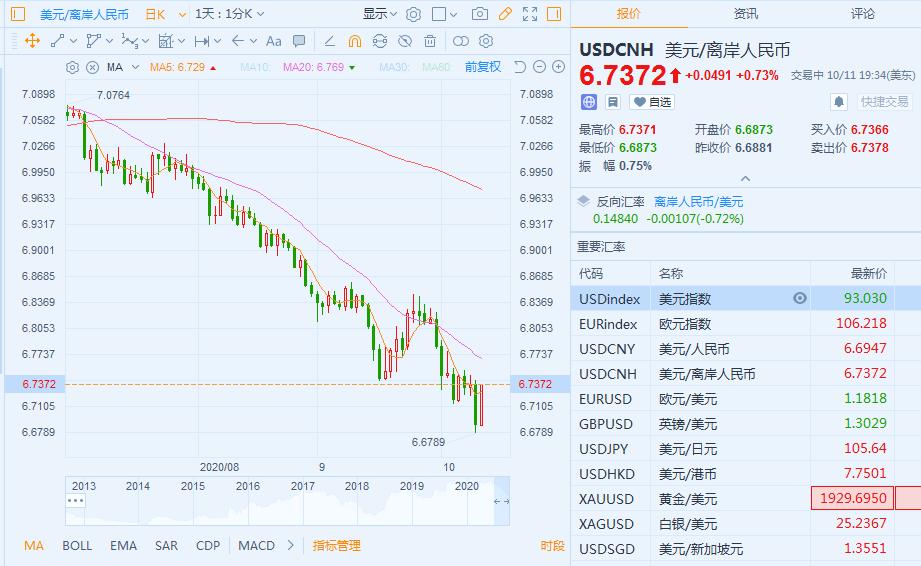央行抛售以防止人民币快速升值 离岸人民币下跌近500点