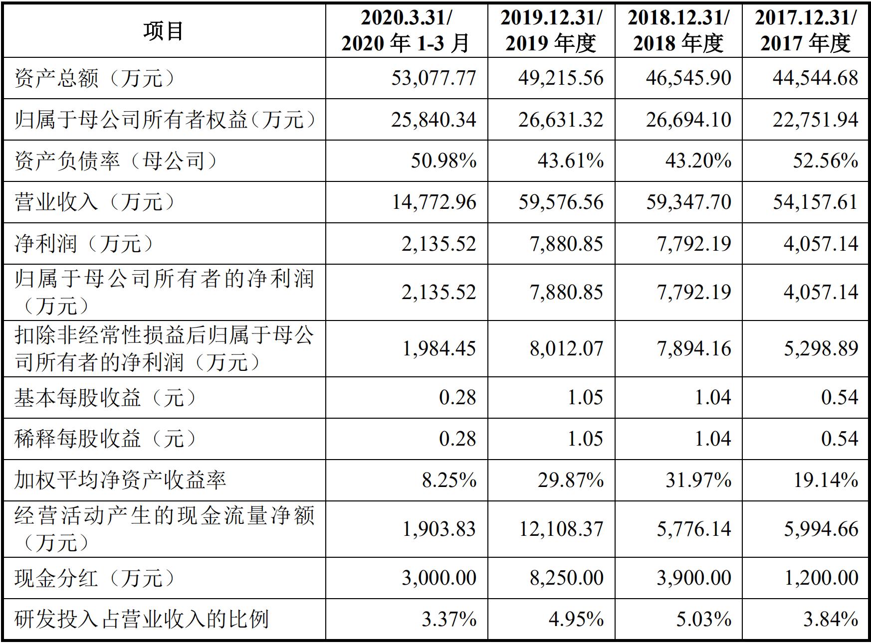 华之杰冲刺科创板IPO 2019年分红8250万超上年净利润