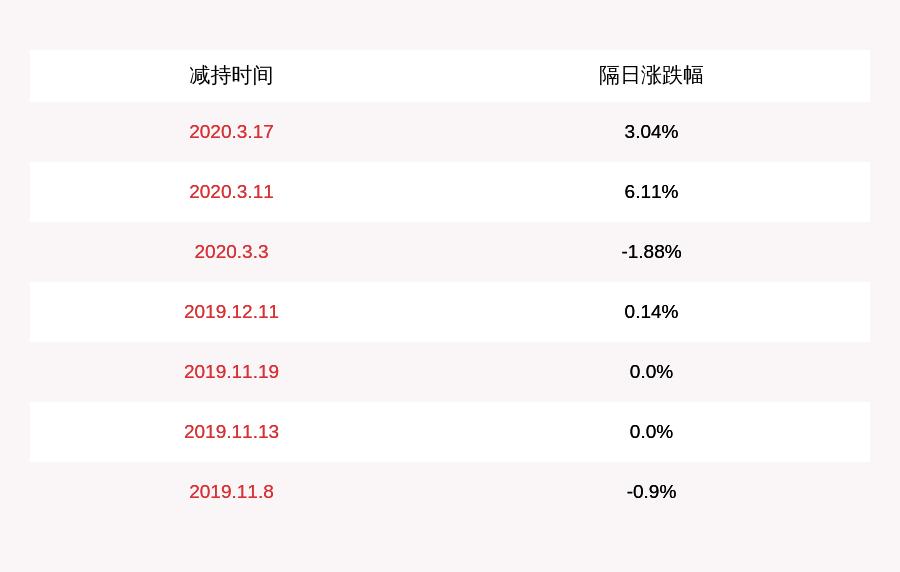 注意!陈光·比奥:四位董事和监事打算减持约172万股