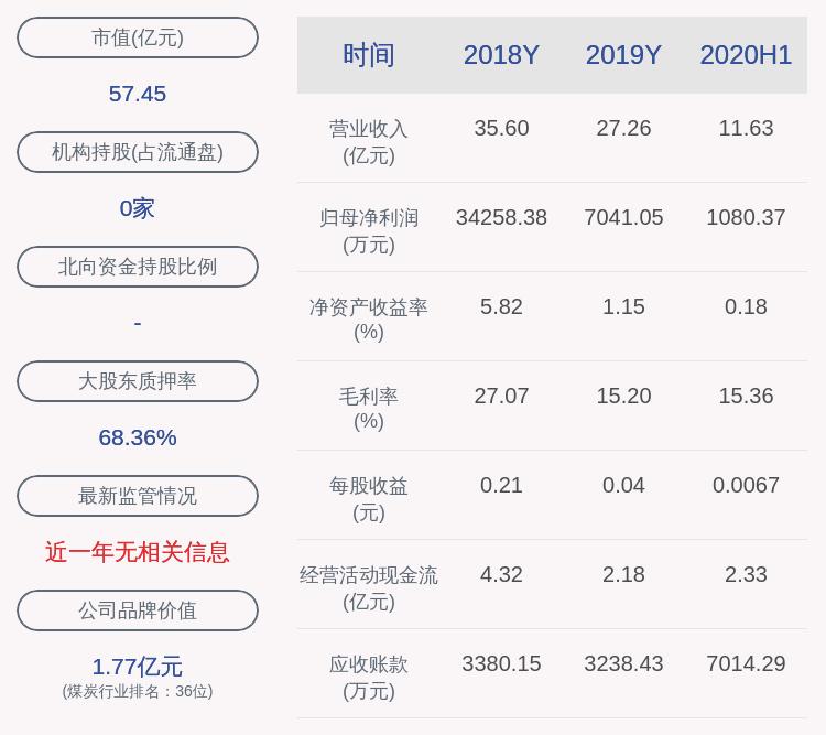 宝泰隆:公司控股股东宝泰隆集团质押1000万股