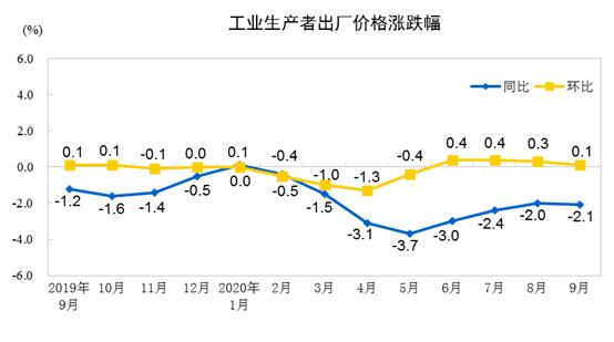 国家统计局:9月PPI同比降2.1%原材料工业价格降6.2%