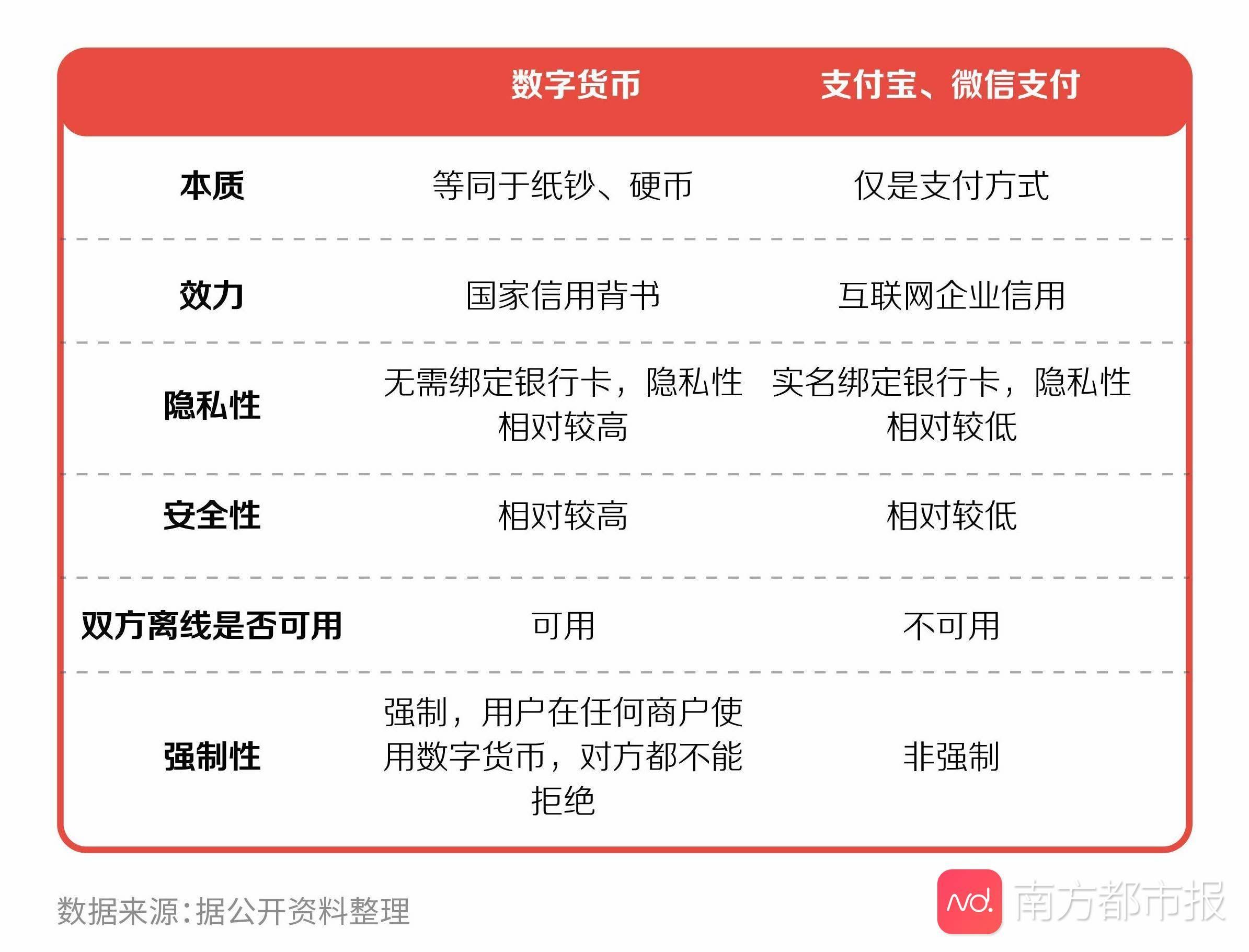 """深圳发放一千万数字货币红包背后:全球数字货币""""你追我赶"""""""