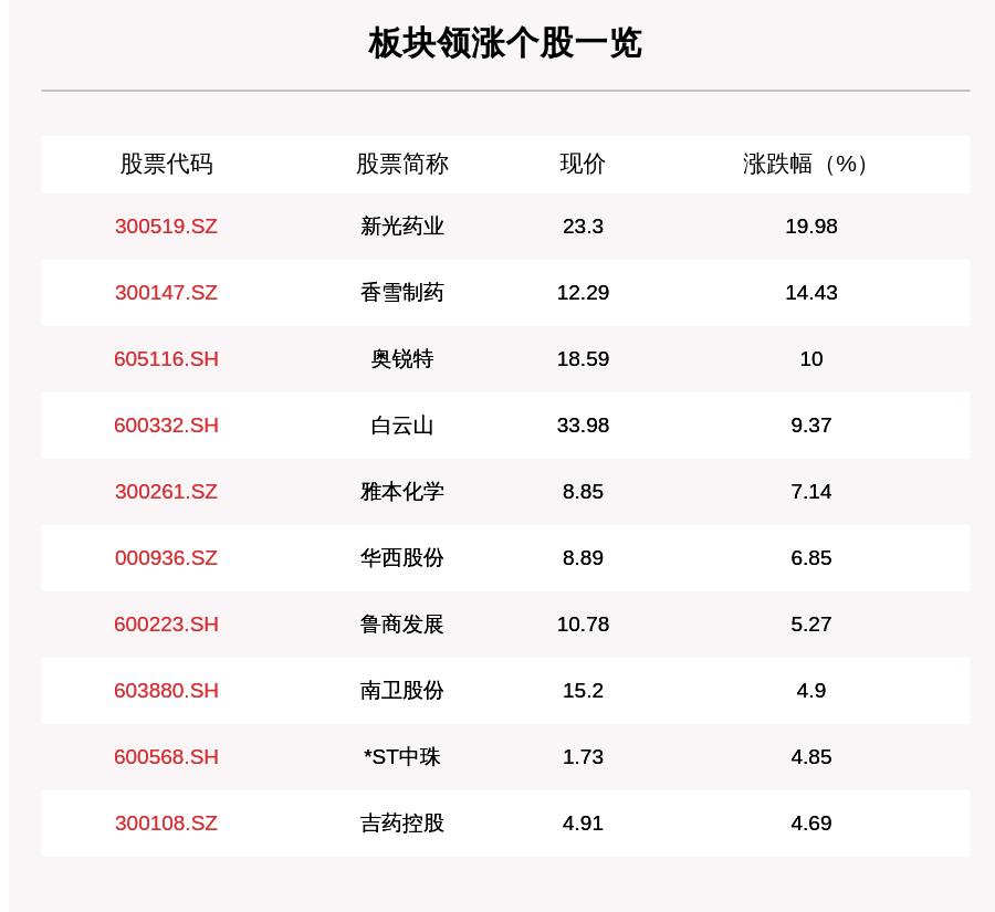 张杨运|医药生物板块走强,118只个股上涨,新光药业上涨19.98%