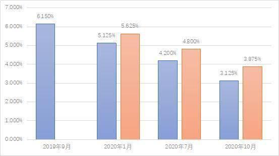 获穆迪、惠誉投资级评级,碧桂园发行10亿美元债券成本再创新低