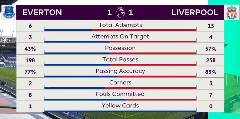 英超第5轮,埃弗顿2-2战平利物浦