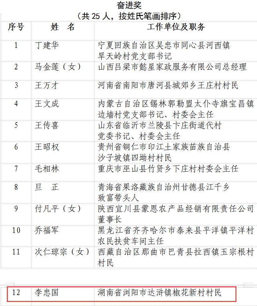 2020年全国脱贫攻坚奖表彰大会今日召开,湖南3人1单位获奖