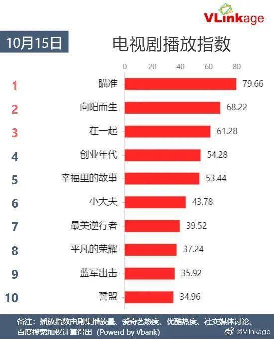 Vlinkage榜单   10月15日网播数据及艺人新媒体指数