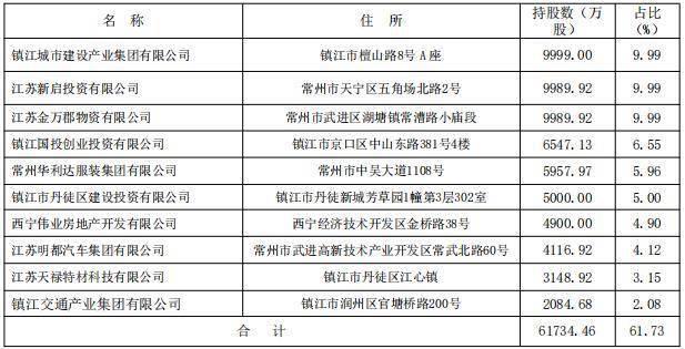 镇江农商银行定增材料递交证监会 常熟银行拟出资10.5亿元认购5亿股将成第一大股东