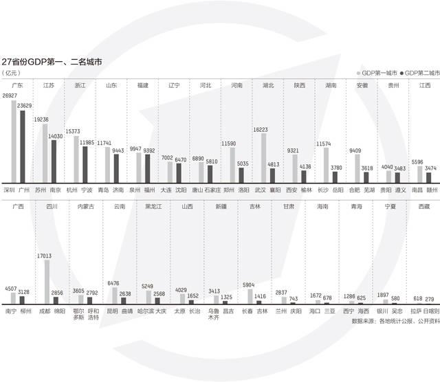 城gdp_27省份第一经济大市盘点:7城非省会,8城GDP超万亿