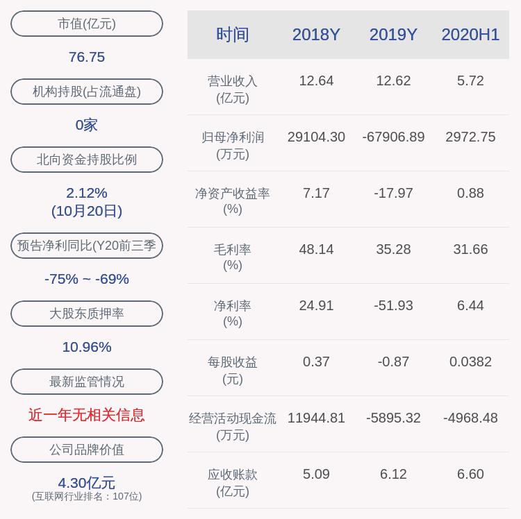 金财互联:实控人朱文明解除质押542万股