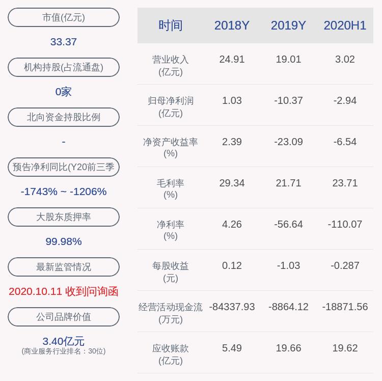 京蓝科技:持股5%以上股东乌力吉质押610万股