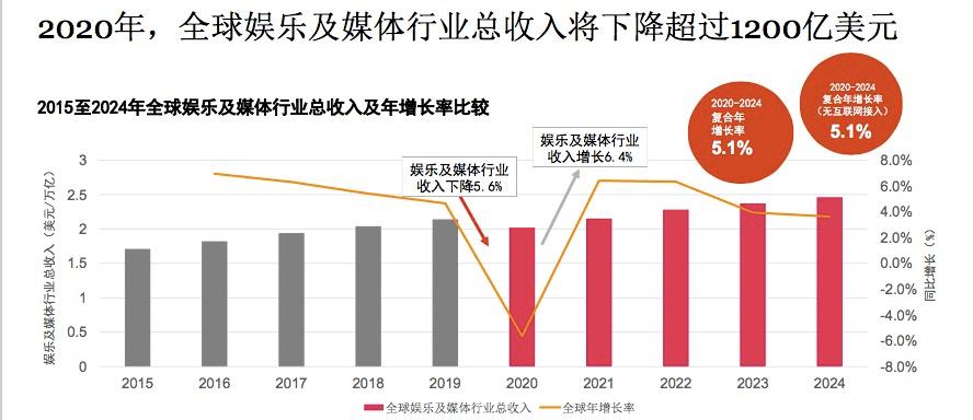 《八佰》登顶全球票房冠军,但中国电影票房到2024年都难以超越2019年