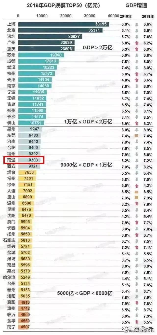江苏省统计局各市gdp_2019年江苏省GDP总量 居民收入及消费水平分析 图(2)