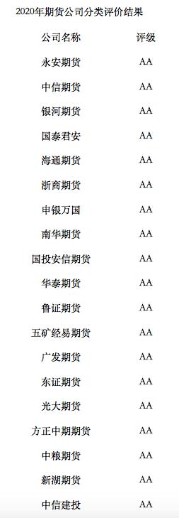 14家期货公司蝉联AA级,有望获许设非标资管产品