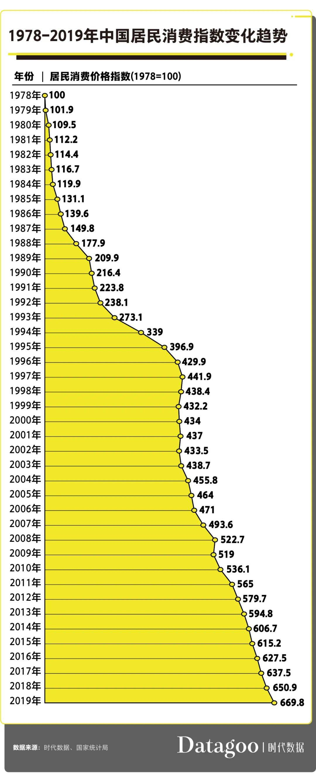 25年翻了5倍生活费,大学生为啥还是钱不够花