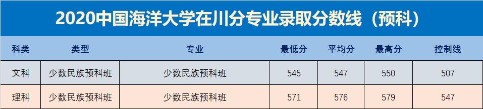 2020中国海洋大学在四川各专业录取分数线,计算机类录取分数最高(631分)。