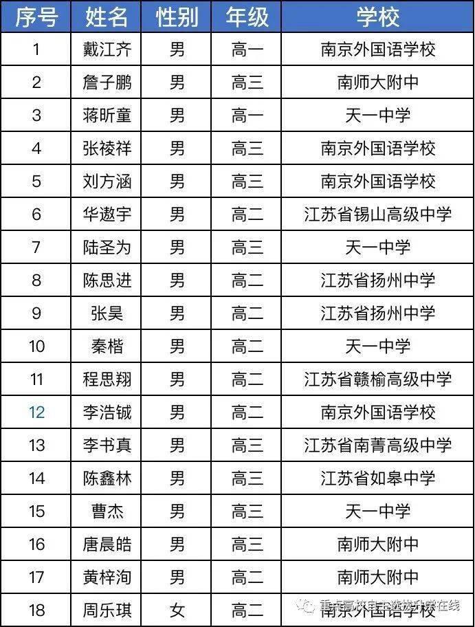 2020年全国数学联赛江苏省队18人名单公布:南外5人上榜,排名第一