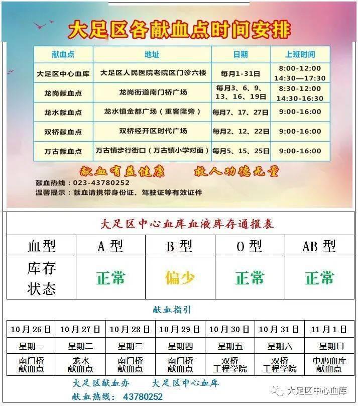 """""""博鱼官方"""" 献血指引(10月26日—11月1日)(图2)"""