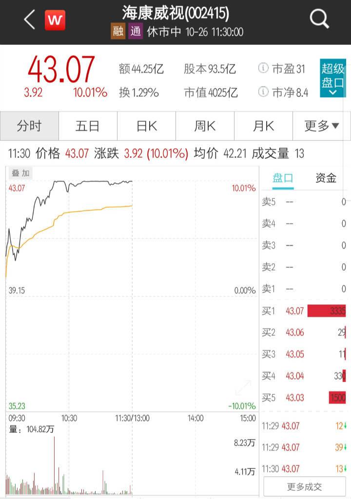 海康威视涨停半日成交超44亿,私募大佬冯柳大幅加仓丨热公司
