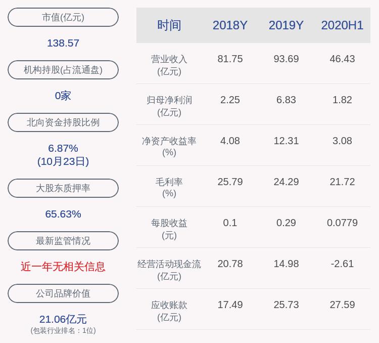 奥瑞金:控股股东上海原龙解除质押约1281万股