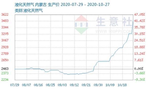 飙涨50%!价格涨势不减 外资扫货这些天然气概念股(名单)