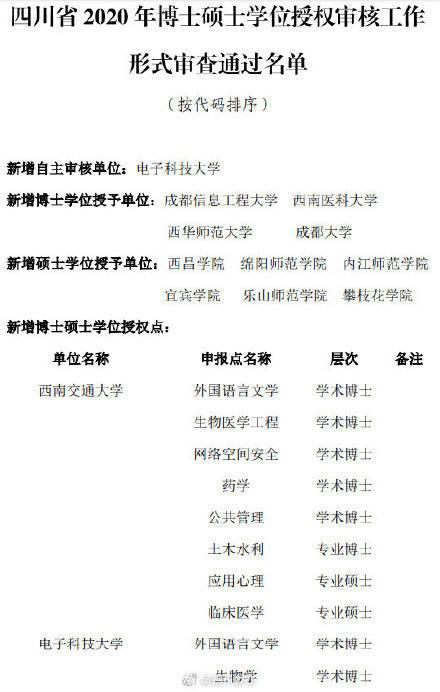 正在公示!四川拟新增一批博士硕士学位授权点