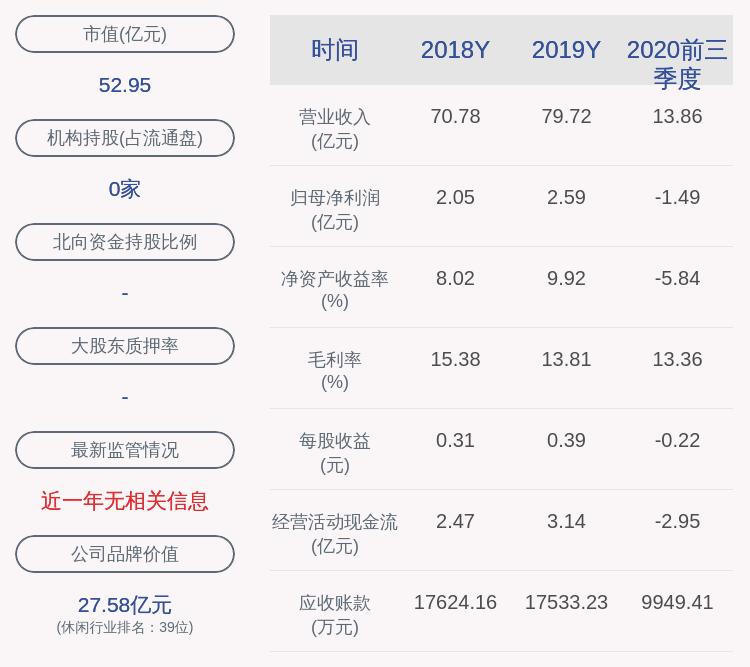 岭南控股:2020年前三季度净利润约-1.49亿元,同比下降162.80%