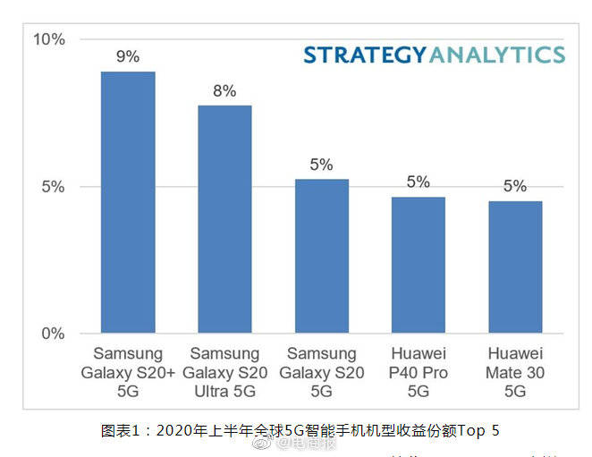 iPhone 12下半年有望成为最畅销5G手机