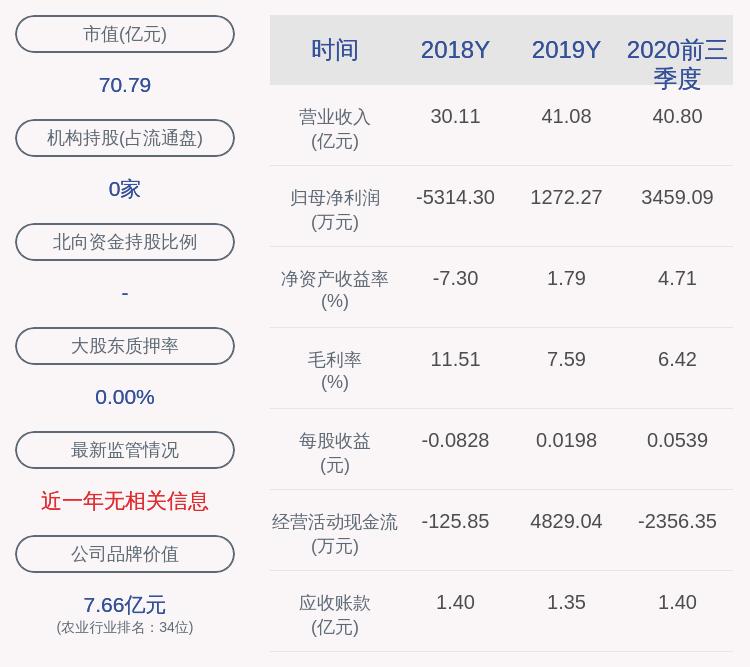 金健米业:2020年前三季度净利润约3459万元,同比下降30.77%