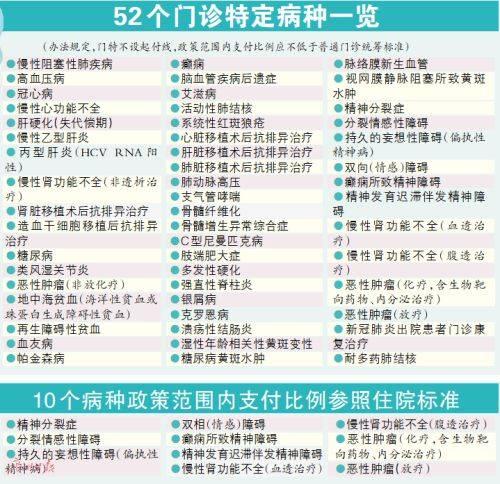 广东门诊特定病种扩至52个