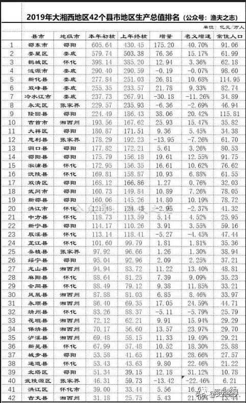 邵东gdp2021年全国排名_2021年,各省市最新GDP排行榜
