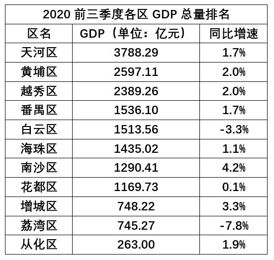 各省三季度经济总量排名_各省人口排名
