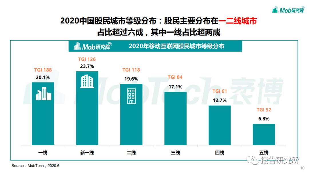 2020中国股民图鉴插图9
