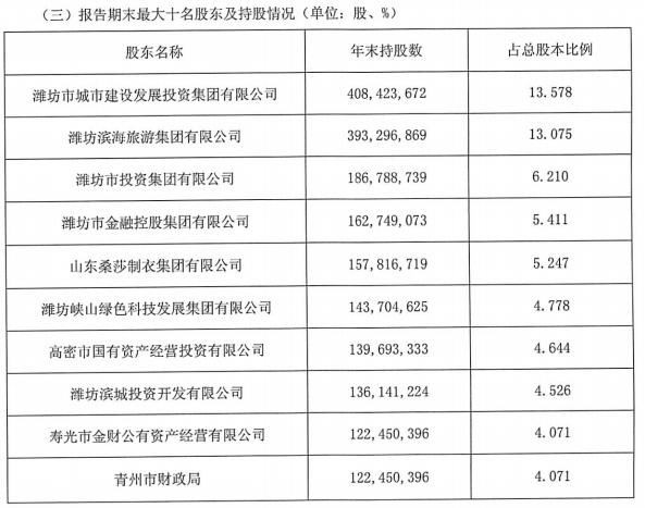 潍坊银行原行长闫红兵受贿1853万被判11年半,涉明天系