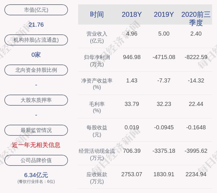 西安饮食:公司获得政府补助共计约1197万元