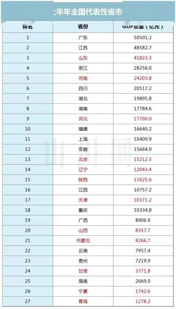 19年全国gdp排名_2020年全国gdp排名