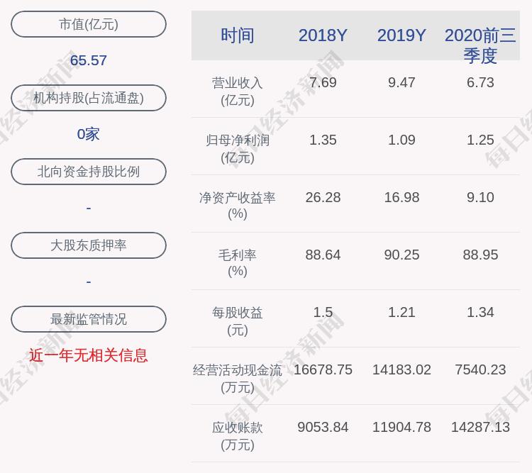 苑东生物:公司及全资子公司获得政府补助共计2168.64万元