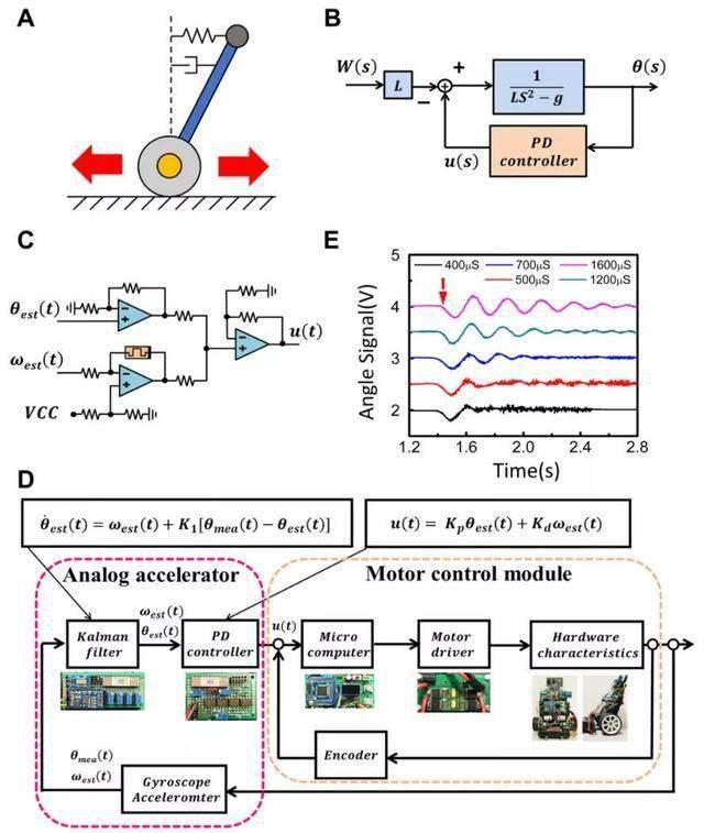 Science机器人子刊发表USC吴蔚教授团队新技术:让机器人更加灵活,可适应变化环境