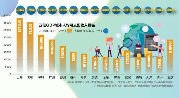 上海gdp和北京2021_时政 今年第一季度中国GDP同比增长6.8