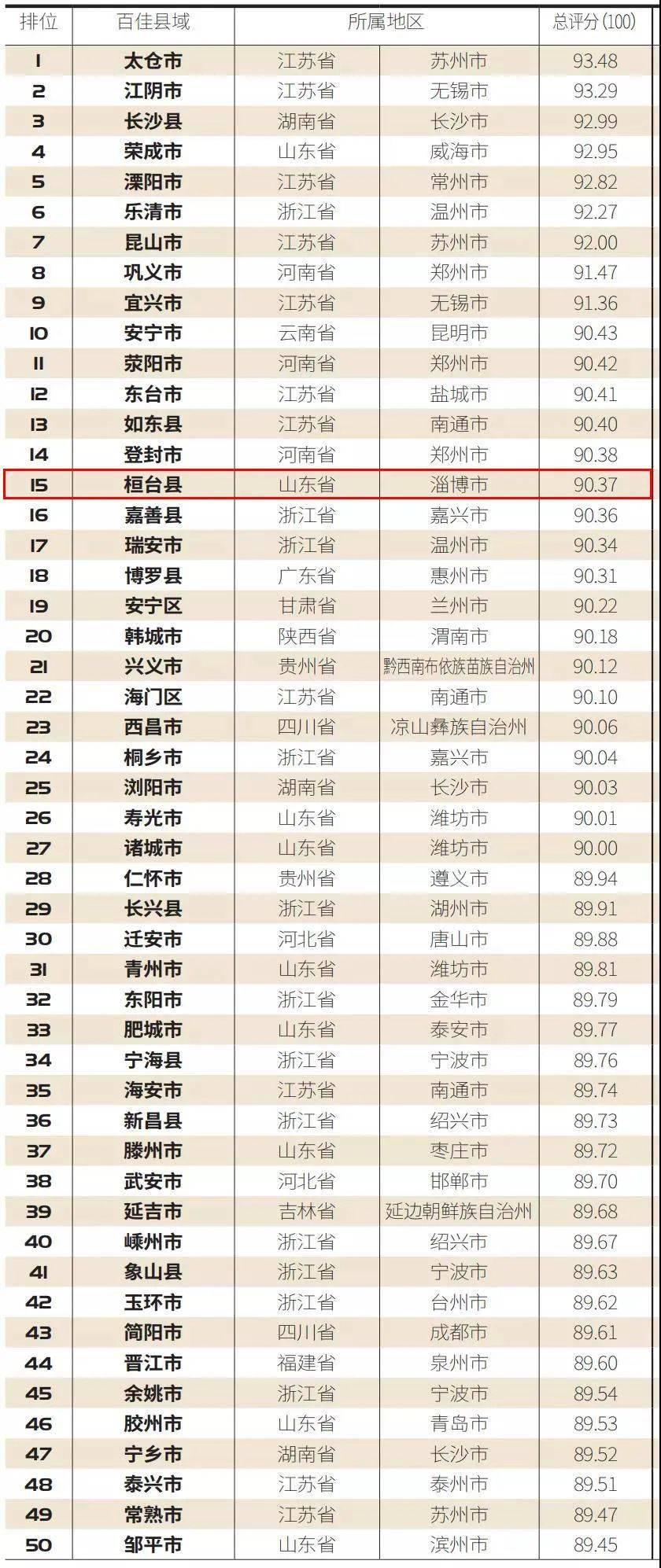 芜湖市各区县2020年-季度gdp_2020年一季度三明各区县市GDP最新数据,永安市总量第一,人均第三