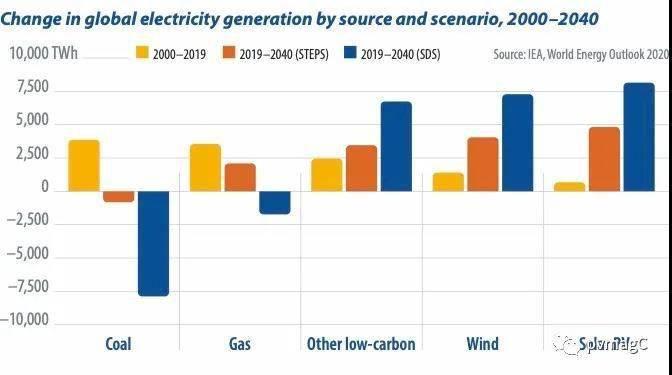 电力和能源市场正在经历着一场根本性的动荡